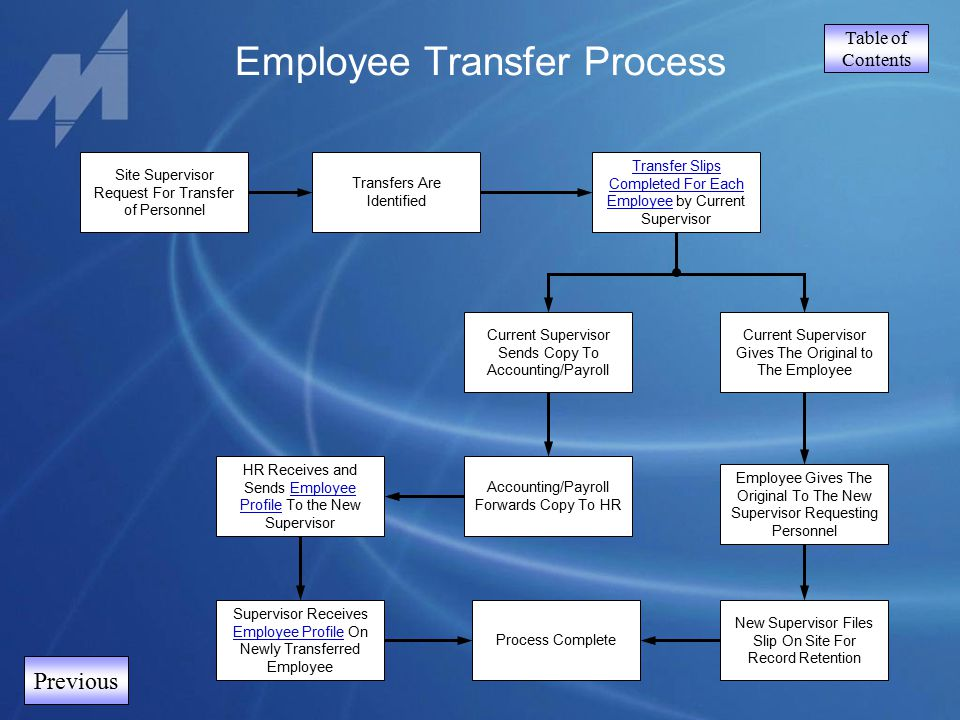 Table of Contents Previous Employee Transfer Process Site Supervisor Request For Transfer of Personnel Transfer Slips Completed For Each Employee by C
