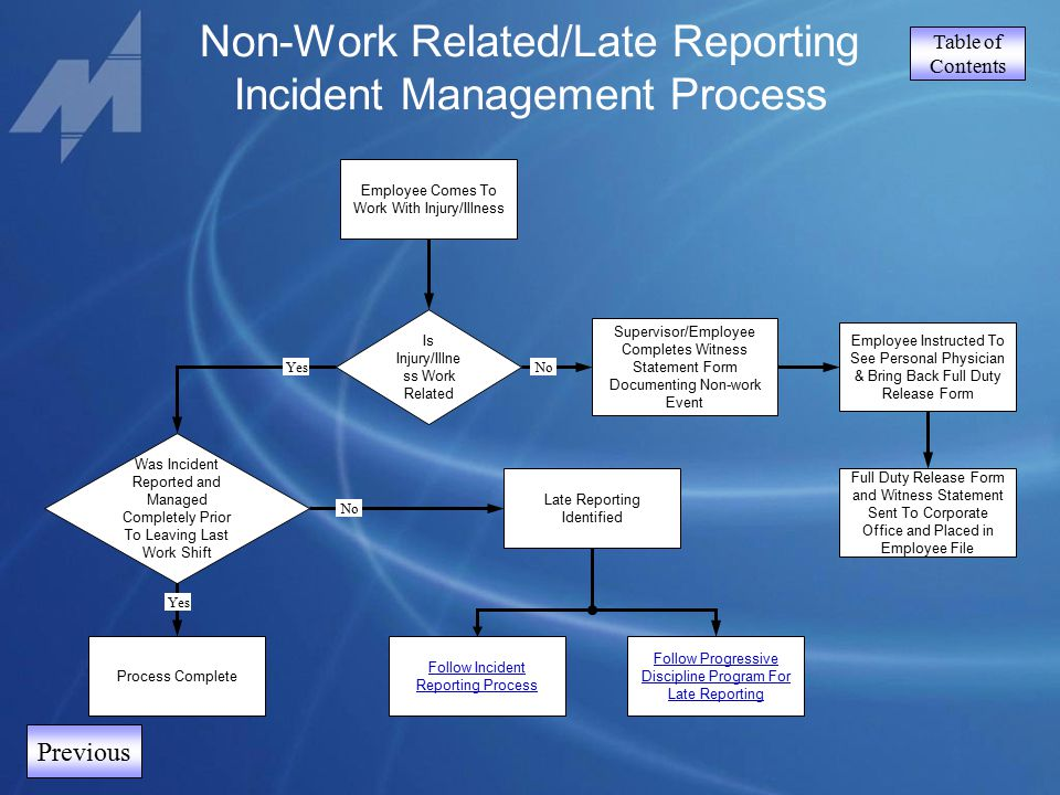 Table of Contents Previous Non-Work Related/Late Reporting Incident Management Process Employee Comes To Work With Injury/Illness Follow Incident Repo