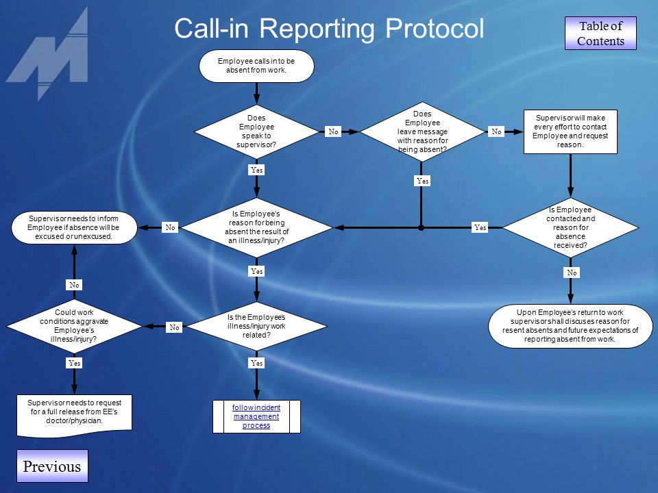 Table of Contents Call-in Reporting Protocol Previous Does Employee speak to supervisor? Is Employee's reason for being absent the result of an illnes