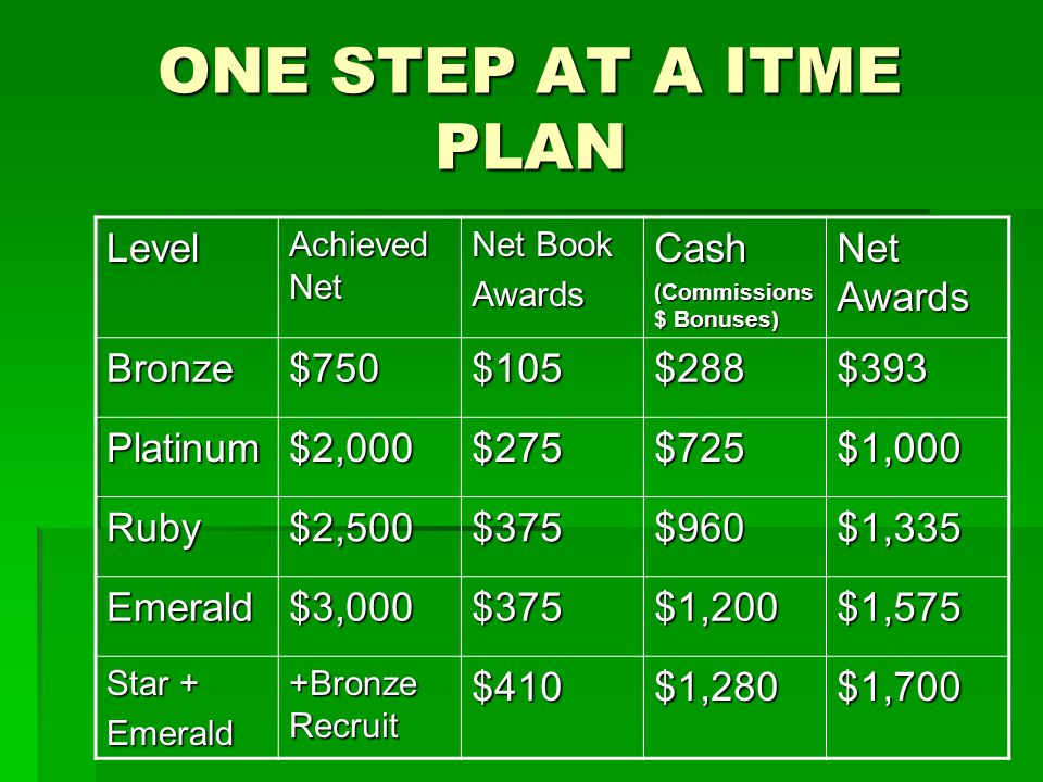 ONE STEP AT A ITME PLAN Level Achieved Net Net Book AwardsCash (Commissions $ Bonuses) Net Awards Bronze$750$105$288$393 Platinum$2,000$275$725$1,000 Ruby$2,500$375$960$1,335 Emerald$3,000$375$1,200$1,575 Star + Emerald +Bronze Recruit $410$1,280$1,700