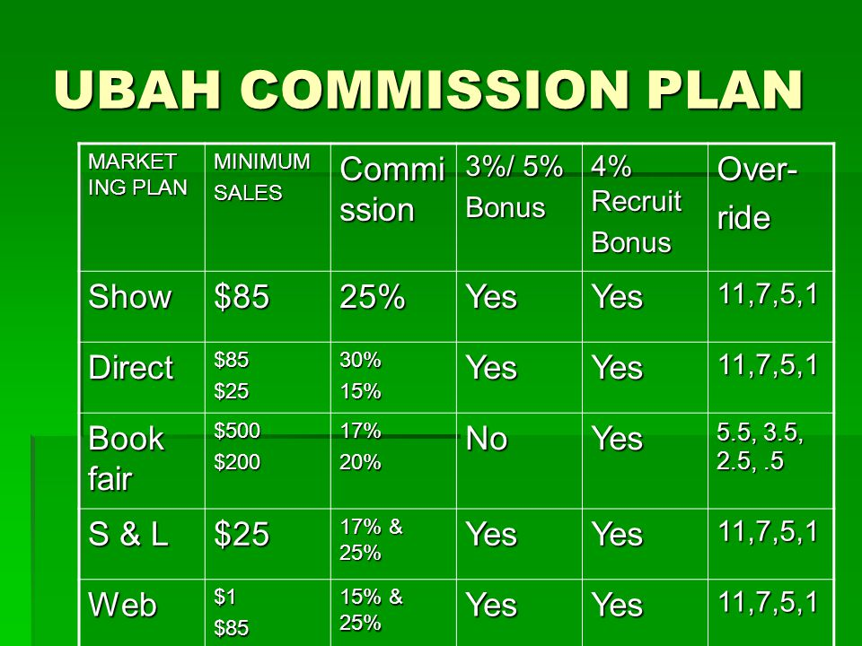 UBAH COMMISSION PLAN MARKET ING PLAN MINIMUMSALES Commi ssion 3%/ 5% Bonus 4% Recruit BonusOver-ride Show$8525%YesYes11,7,5,1 Direct$85$2530%15%YesYes11,7,5,1 Book fair $500$20017%20%NoYes 5.5, 3.5, 2.5,.5 S & L $25 17% & 25% YesYes11,7,5,1 Web$1$85 15% & 25% YesYes11,7,5,1