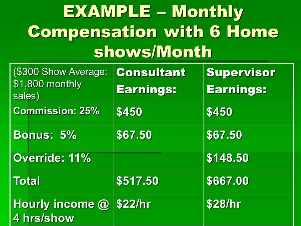 Example: Compensation for a $1,800 Book fair ConsultantSupervisor Commission$306$306 Bonus Override$82 Total$306$388 Hourly rate@ 16 hrs.