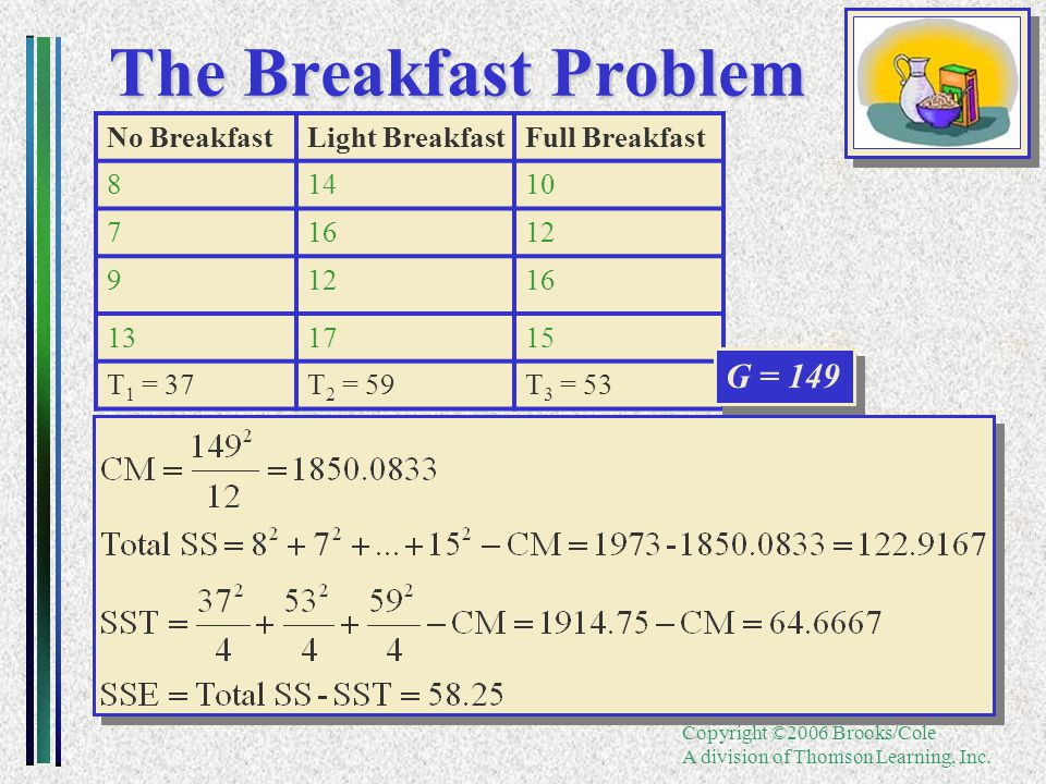 Copyright ©2006 Brooks/Cole A division of Thomson Learning, Inc. The Breakfast Problem No BreakfastLight BreakfastFull Breakfast 81410 71612 9 16 1317