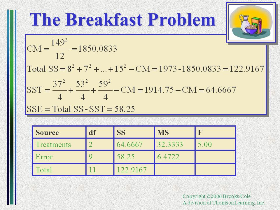 Copyright ©2006 Brooks/Cole A division of Thomson Learning, Inc. The Breakfast Problem SourcedfSSMSF Treatments264.666732.33335.00 Error958.256.4722 T