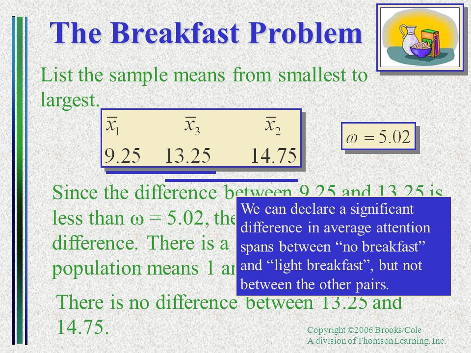 Copyright ©2006 Brooks/Cole A division of Thomson Learning, Inc. The Breakfast Problem List the sample means from smallest to largest. Since the diffe