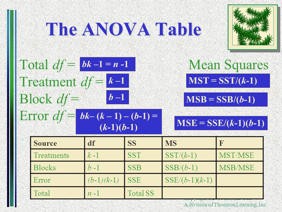 Copyright ©2006 Brooks/Cole A division of Thomson Learning, Inc. The ANOVA Table Total df = Mean Squares Treatment df = Block df = Error df = bk –1 =