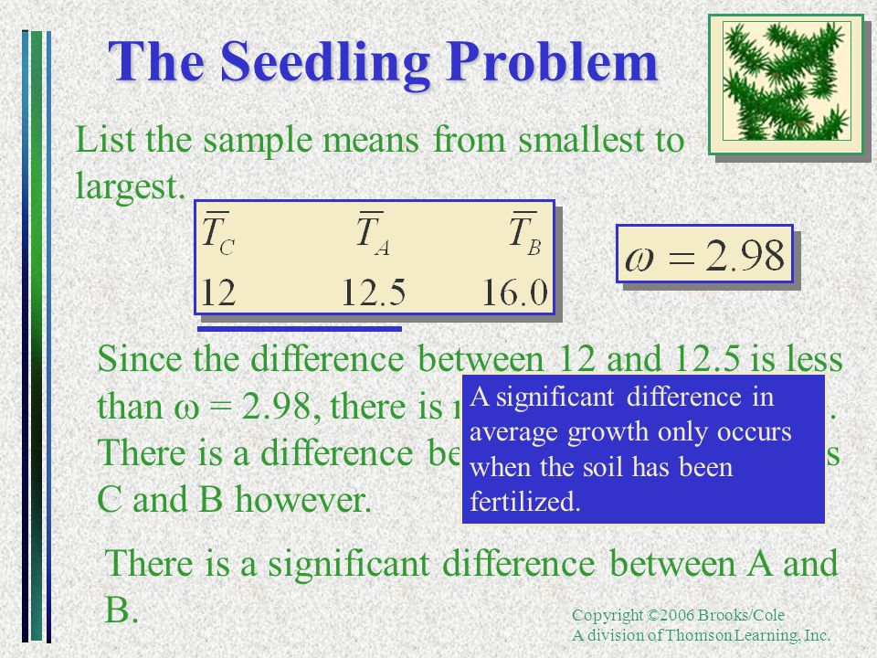 Copyright ©2006 Brooks/Cole A division of Thomson Learning, Inc. The Seedling Problem List the sample means from smallest to largest. Since the differ