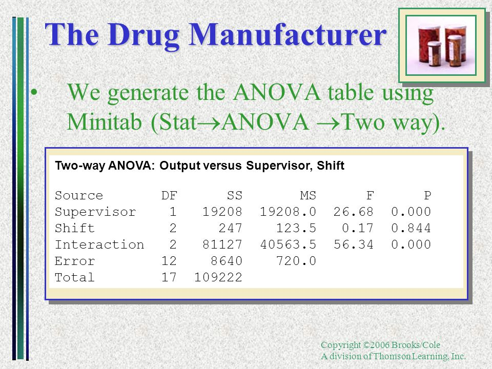 Copyright ©2006 Brooks/Cole A division of Thomson Learning, Inc. The Drug Manufacturer We generate the ANOVA table using Minitab (Stat  ANOVA  Two w