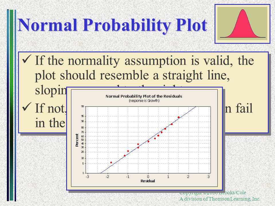 Copyright ©2006 Brooks/Cole A division of Thomson Learning, Inc. If the normality assumption is valid, the plot should resemble a straight line, slopi