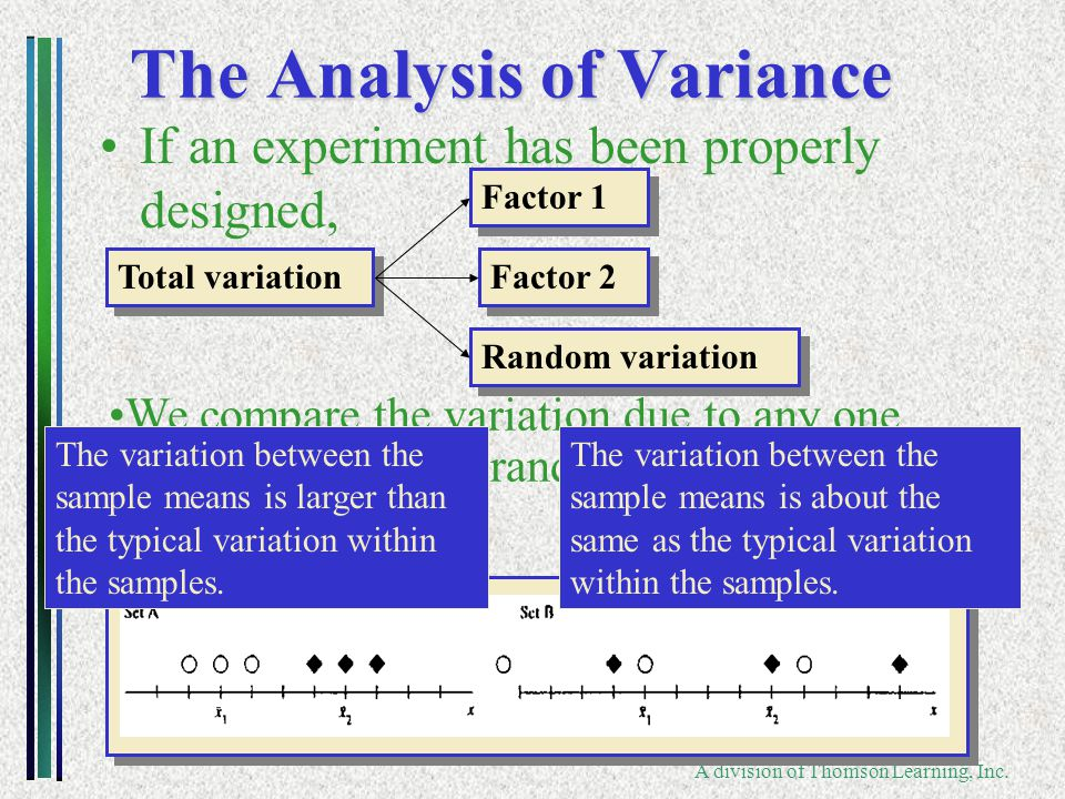 Copyright ©2006 Brooks/Cole A division of Thomson Learning, Inc. The Analysis of Variance If an experiment has been properly designed, Total variation