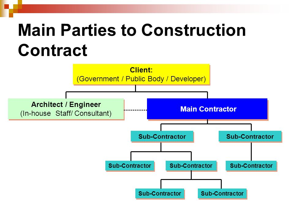 Main Parties to Construction Contract Client: (Government / Public Body / Developer) Client: (Government / Public Body / Developer) Architect / Engineer (In-house Staff/ Consultant) Main Contractor Sub-Contractor