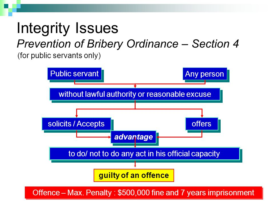 Integrity Issues Prevention of Bribery Ordinance – Section 4 without lawful authority or reasonable excuse offers to do/ not to do any act in his official capacity Offence – Max.
