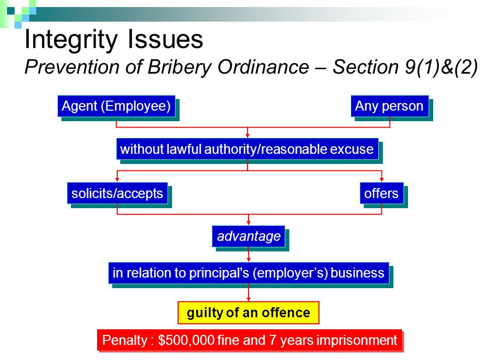 Integrity Issues Prevention of Bribery Ordinance – Section 9(1)&(2) Penalty : $500,000 fine and 7 years imprisonment Agent (Employee) Any person without lawful authority/reasonable excuse solicits/accepts offers advantage in relation to principal s (employer's) business guilty of an offence