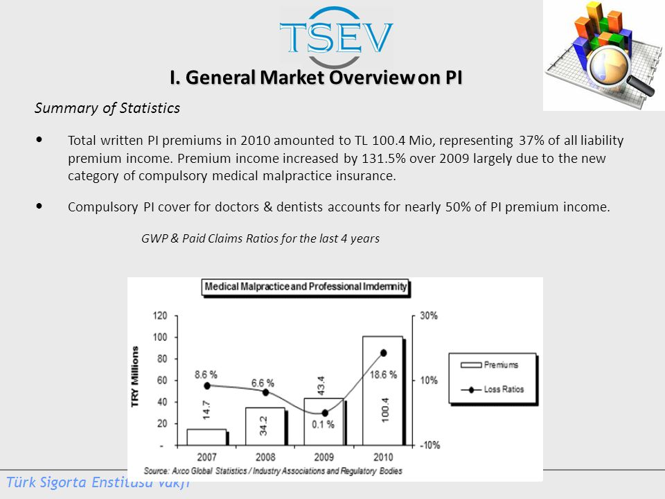 I. General Market Overview on PI Summary of Statistics Total written PI premiums in 2010 amounted to TL 100.4 Mio, representing 37% of all liability p