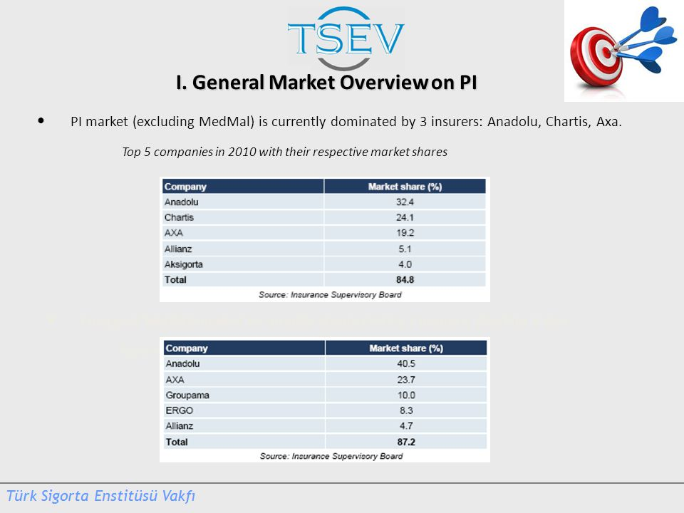 I. General Market Overview on PI PI market (excluding MedMal) is currently dominated by 3 insurers: Anadolu, Chartis, Axa. Top 5 companies in 2010 wit
