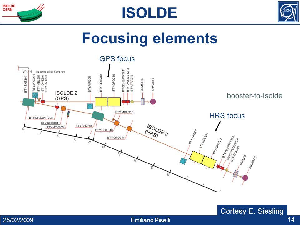 25/02/2009 Emiliano Piselli 14 Focusing elements GPS focus HRS focus ISOLDE Cortesy E. Siesling