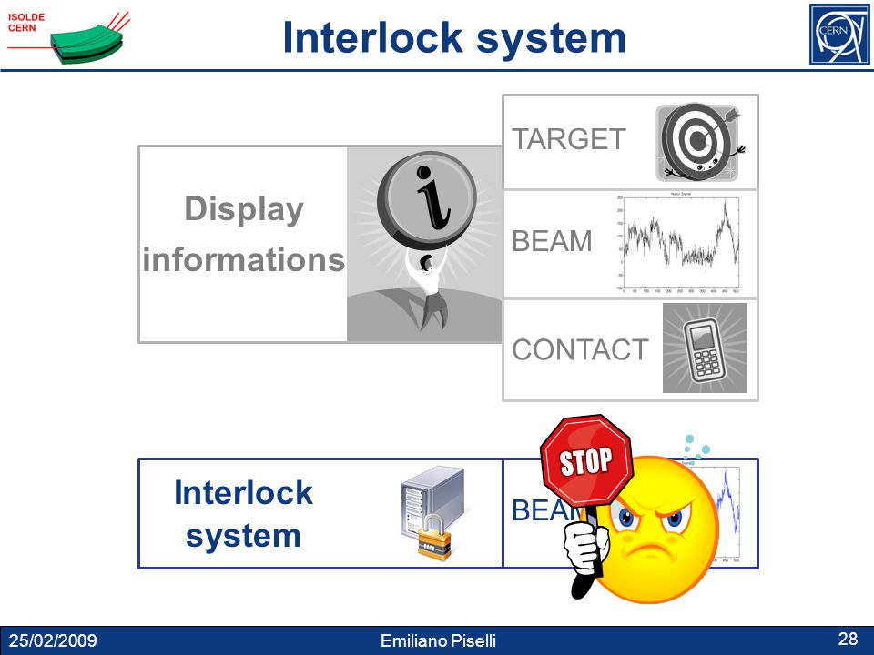 25/02/2009 Emiliano Piselli 28 Display informations TARGET BEAM CONTACT Interlock system BEAM Interlock system
