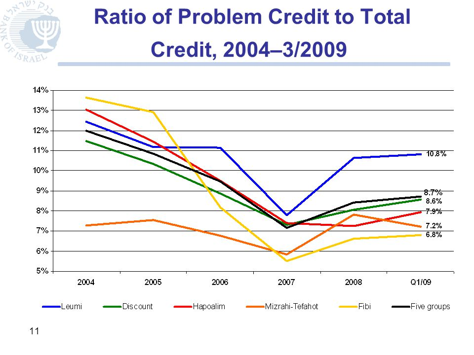11 Ratio of Problem Credit to Total Credit, 2004–3/2009