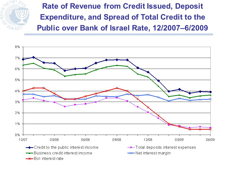 Rate of Revenue from Credit Issued, Deposit Expenditure, and Spread of Total Credit to the Public over Bank of Israel Rate, 12/2007–6/2009