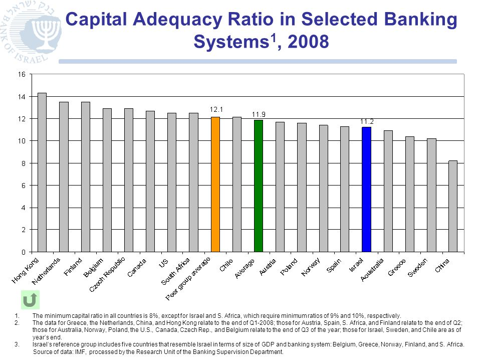 Capital Adequacy Ratio in Selected Banking Systems 1, 2008 1.The minimum capital ratio in all countries is 8%, except for Israel and S.