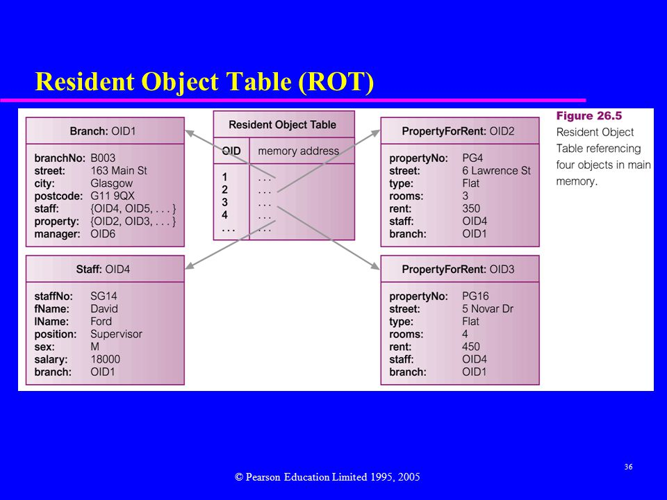36 Resident Object Table (ROT) © Pearson Education Limited 1995, 2005