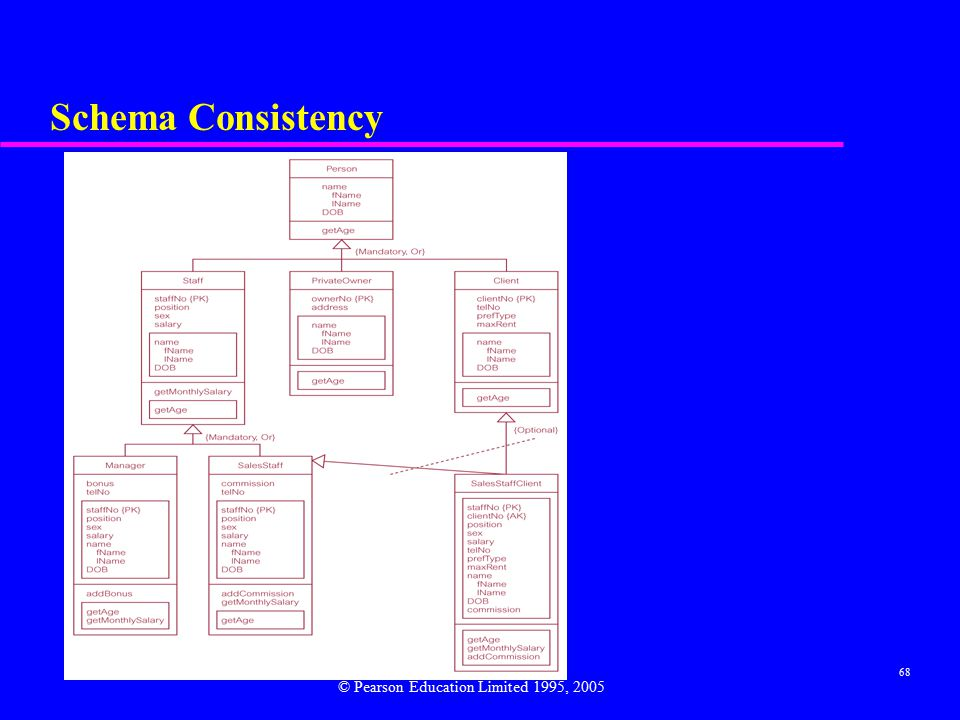 68 Schema Consistency © Pearson Education Limited 1995, 2005
