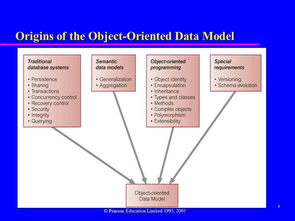 8 Origins of the Object-Oriented Data Model © Pearson Education Limited 1995, 2005