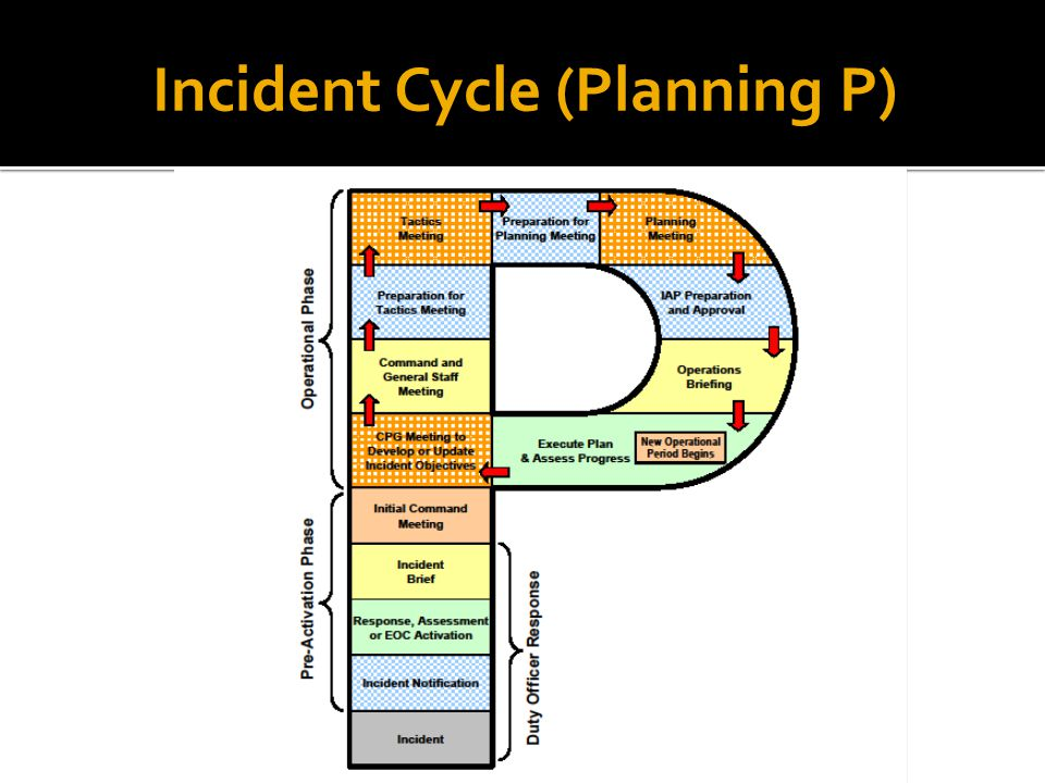 Incident Cycle (Planning P)