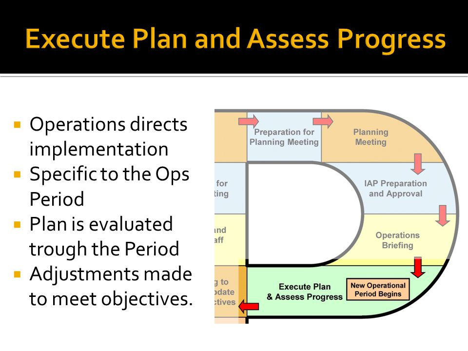  Operations directs implementation  Specific to the Ops Period  Plan is evaluated trough the Period  Adjustments made to meet objectives.