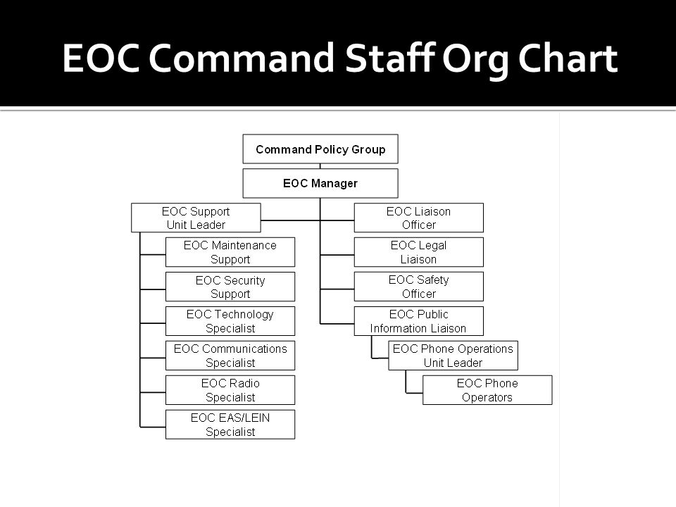 EOC Command Staff Org Chart