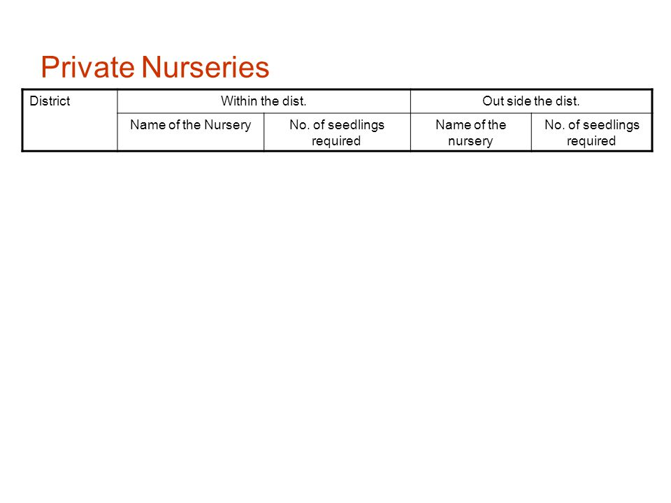 Private Nurseries DistrictWithin the dist.Out side the dist.
