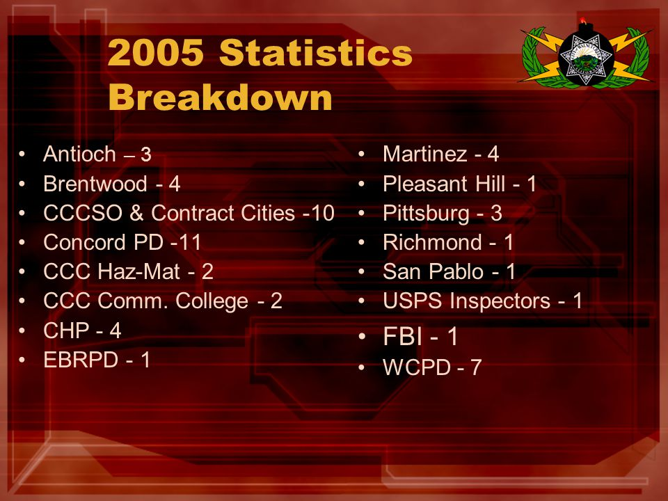 2005 Statistics Breakdown Antioch – 3 Brentwood - 4 CCCSO & Contract Cities -10 Concord PD -11 CCC Haz-Mat - 2 CCC Comm.