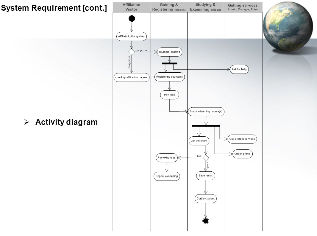 System Requirement [cont.]  Activity diagram