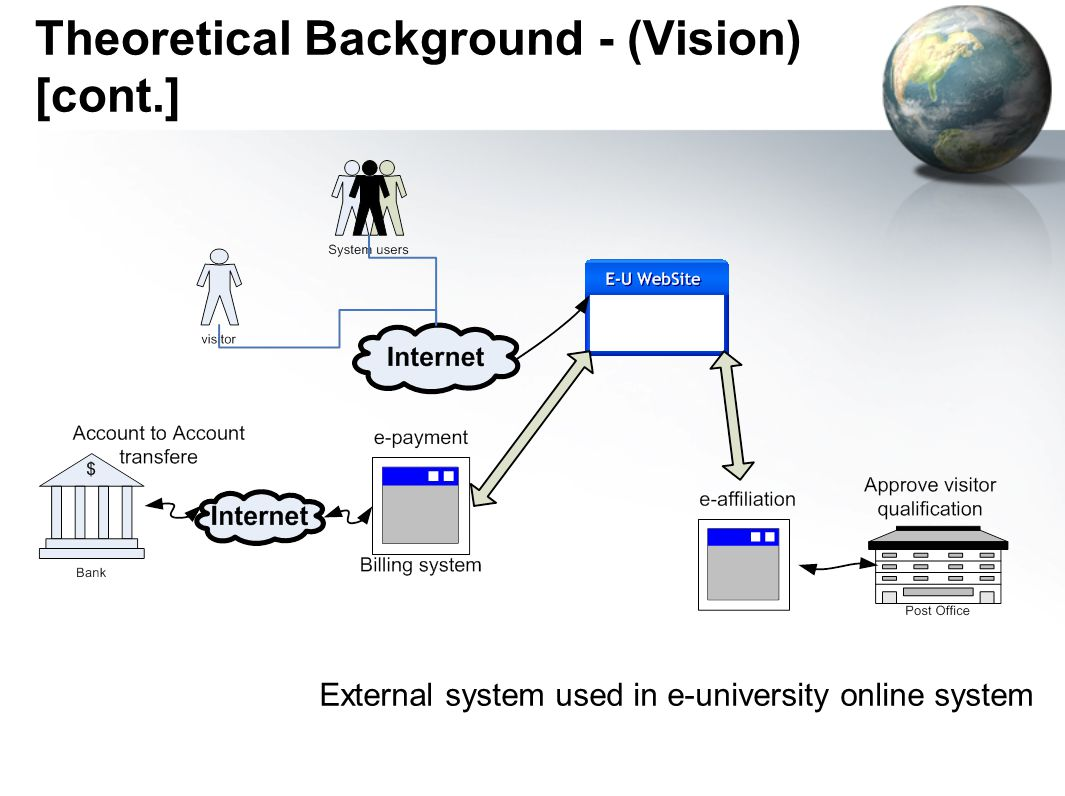 Theoretical Background - (Vision) [cont.] External system used in e-university online system