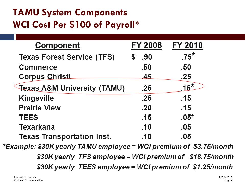 Human Resources Workers' Compensation 2/29/2012 Page 8 Texas Forest Service (TFS) $.90.75 * Commerce.50.50 Corpus Christi.45.25 Texas A&M University (