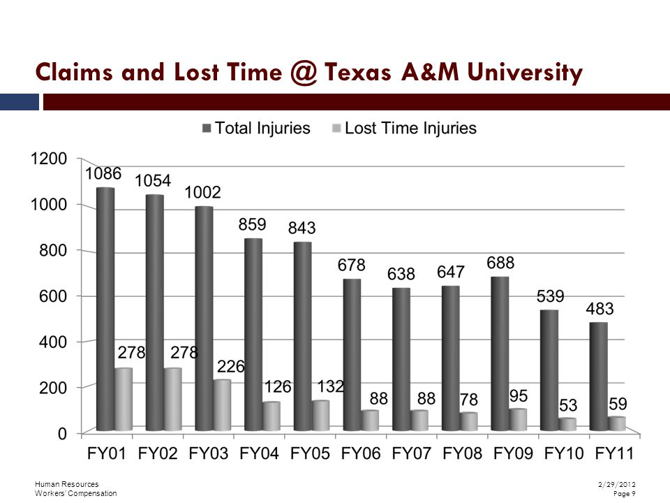 Human Resources Workers' Compensation 2/29/2012 Page 9 Claims and Lost Time @ Texas A&M University