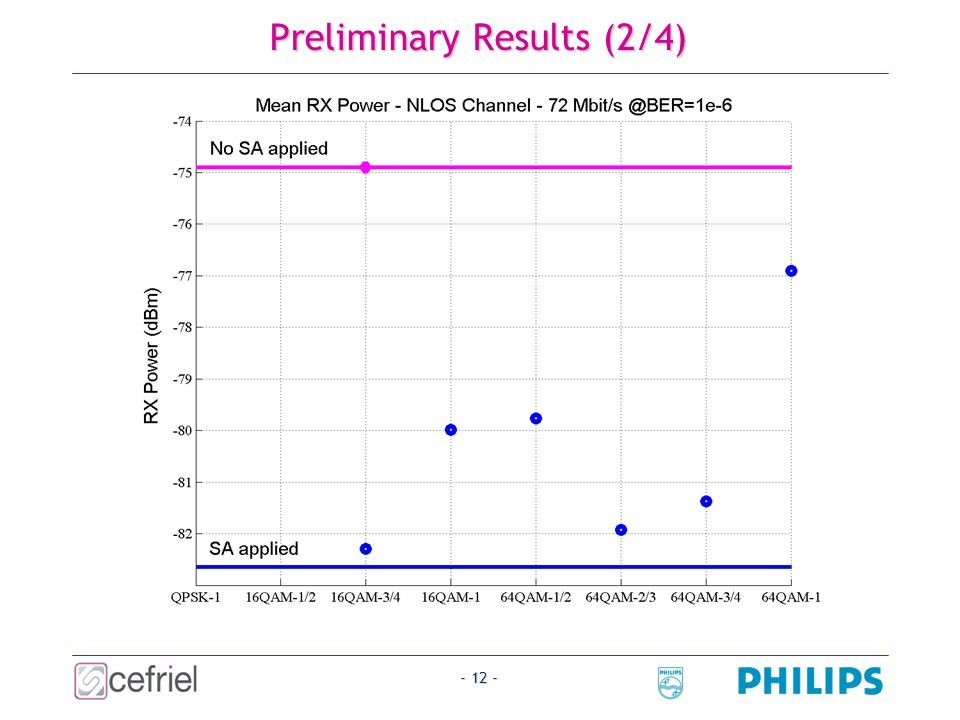- 12 - Preliminary Results (2/4)