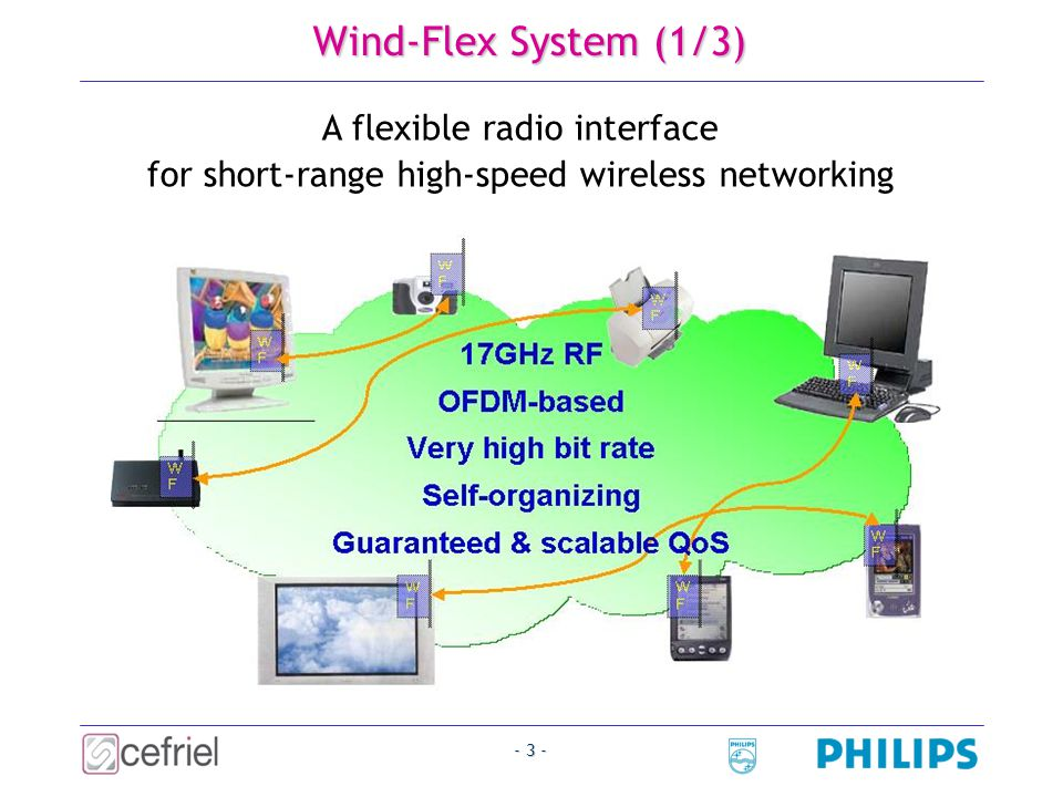 - 3 - Wind-Flex System (1/3) A flexible radio interface for short-range high-speed wireless networking