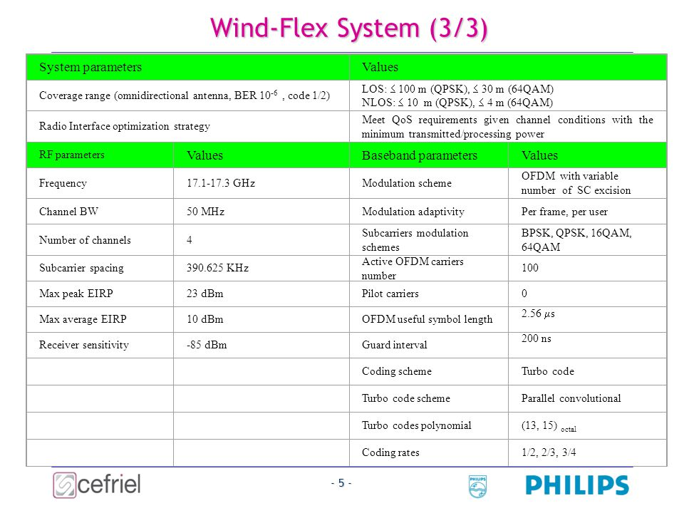 - 5 - Wind-Flex System (3/3) System parametersValues Coverage range (omnidirectional antenna, BER 10 -6, code 1/2) LOS:  100 m (QPSK),  30 m (64QAM) NLOS:  10 m (QPSK),  4 m (64QAM) Radio Interface optimization strategy Meet QoS requirements given channel conditions with the minimum transmitted/processing power RF parameters ValuesBaseband parametersValues Frequency17.1-17.3 GHzModulation scheme OFDM with variable number of SC excision Channel BW50 MHzModulation adaptivityPer frame, per user Number of channels4 Subcarriers modulation schemes BPSK, QPSK, 16QAM, 64QAM Subcarrier spacing390.625 KHz Active OFDM carriers number 100 Max peak EIRP23 dBmPilot carriers0 Max average EIRP10 dBmOFDM useful symbol length 2.56  s Receiver sensitivity-85 dBmGuard interval 200 ns Coding schemeTurbo code Turbo code schemeParallel convolutional Turbo codes polynomial(13, 15) octal Coding rates1/2, 2/3, 3/4