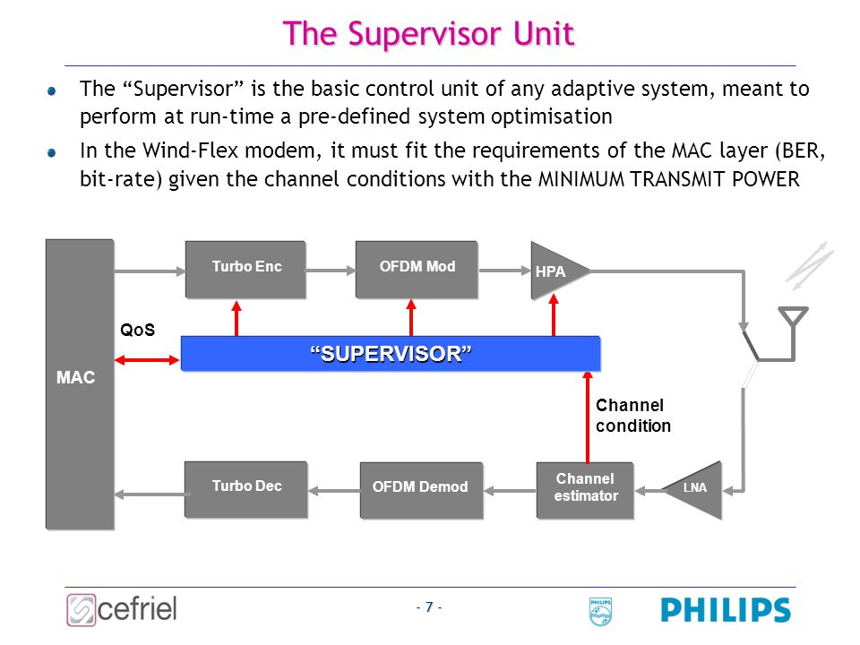 - 8 - The Supervisor Algorithm Target_Rate Feedback_mode Estimated |H i | 2 (M,C) P N ON and their positions MAC PHY SUPERVISOR M: Constellation size C: Code rate Inputs and Outputs: MAC_return Constraints: M and P i will be the same for all ON SCs Block length is not considered as an indipendent input Target_BER Service_mode Actual_BERActual_Rate