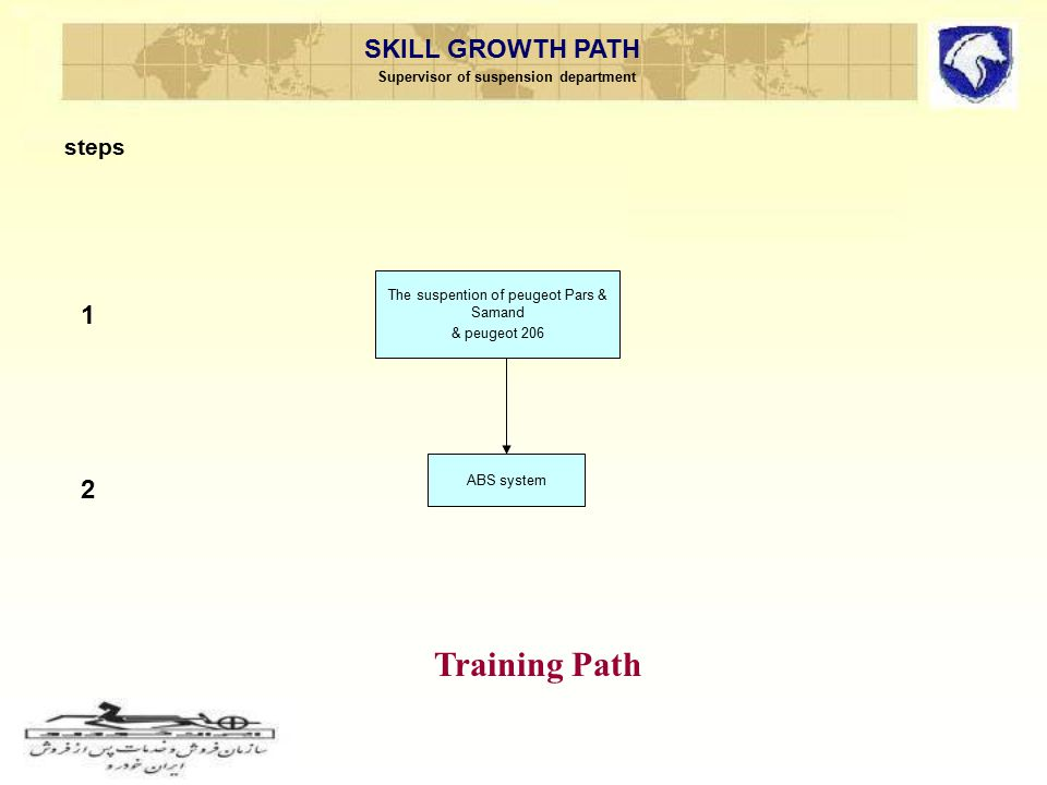 SKILL GROWTH PATH Supervisor of suspension department steps Training Path ABS system 1 The suspention of peugeot Pars & Samand & peugeot 206 ABS syste