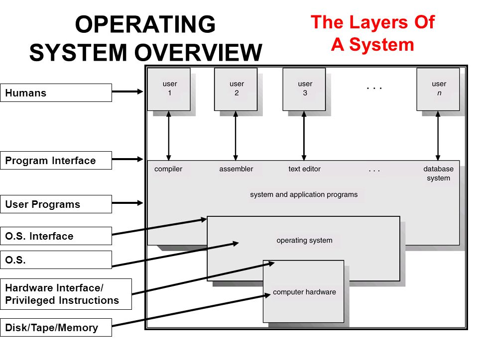The Layers Of A System Program Interface Humans User Programs O.S.