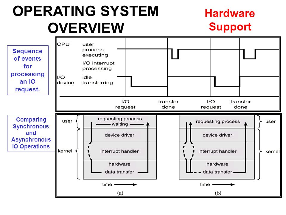 OPERATING SYSTEM OVERVIEW Hardware Support Sequence of events for processing an IO request.