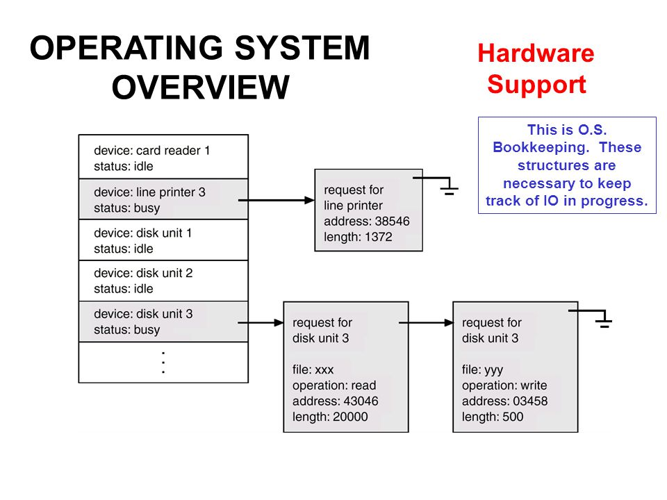 OPERATING SYSTEM OVERVIEW Hardware Support This is O.S.