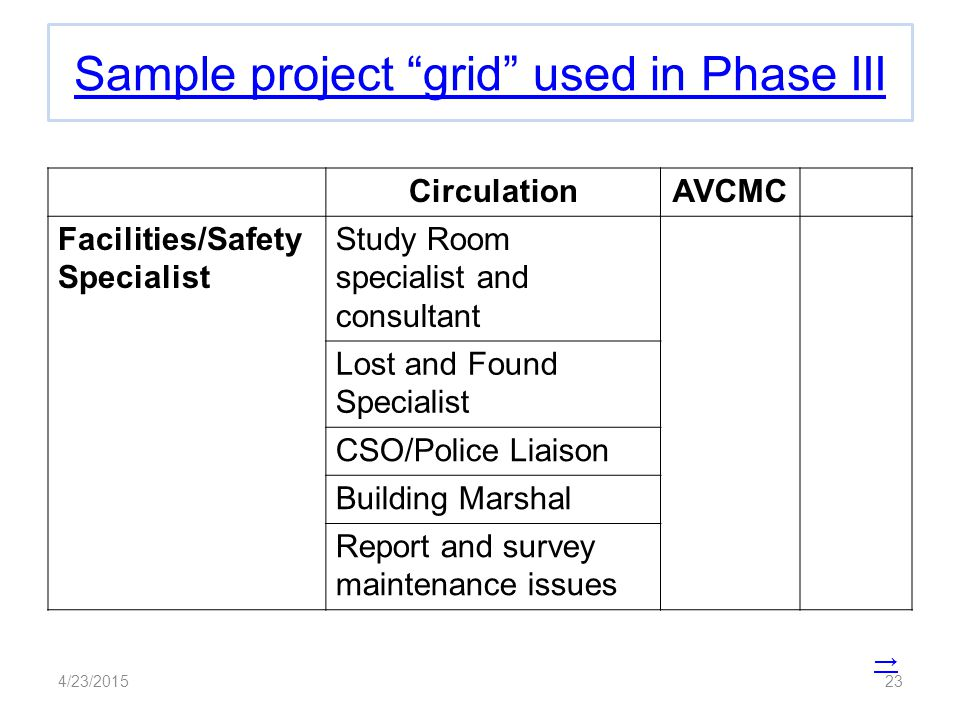 Sample project grid used in Phase III CirculationAVCMC Facilities/Safety Specialist Study Room specialist and consultant Lost and Found Specialist CSO/Police Liaison Building Marshal Report and survey maintenance issues → 4/23/201523