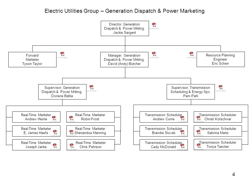 4 Electric Utilities Group – Generation Dispatch & Power Marketing Director, Generation Dispatch & Power Mrktng.