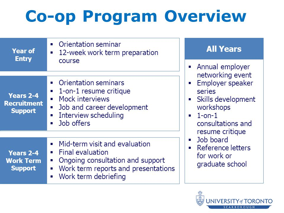 Co-op Program Overview  Orientation seminar  12-week work term preparation course Year of Entry  Orientation seminars  1-on-1 resume critique  Mock interviews  Job and career development  Interview scheduling  Job offers Years 2-4 Recruitment Support  Annual employer networking event  Employer speaker series  Skills development workshops  1-on-1 consultations and resume critique  Job board  Reference letters for work or graduate school All Years  Mid-term visit and evaluation  Final evaluation  Ongoing consultation and support  Work term reports and presentations  Work term debriefing Years 2-4 Work Term Support
