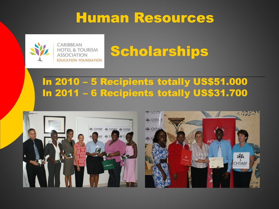 Human Resources In 2010 – 5 Recipients totally US$51.000 In 2011 – 6 Recipients totally US$31.700 Scholarships