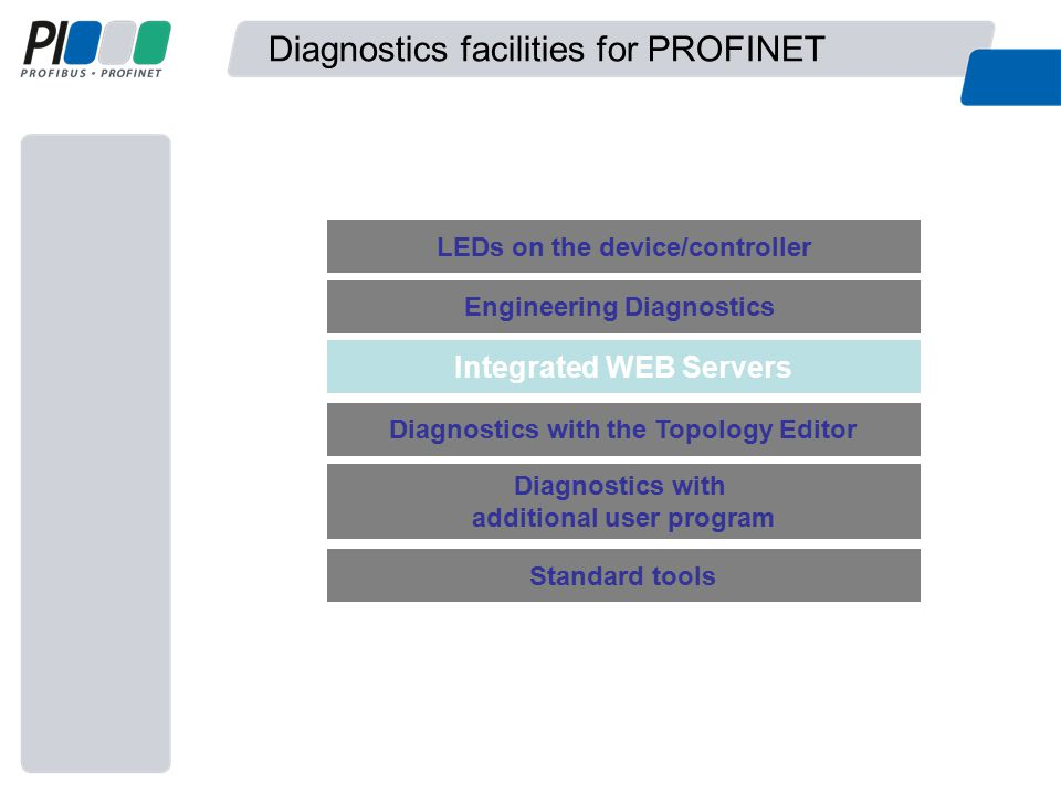 Diagnostics facilities for PROFINET LEDs on the device/controller Engineering Diagnostics Standard tools Diagnostics with the Topology Editor Integrated WEB Servers Diagnostics with additional user program
