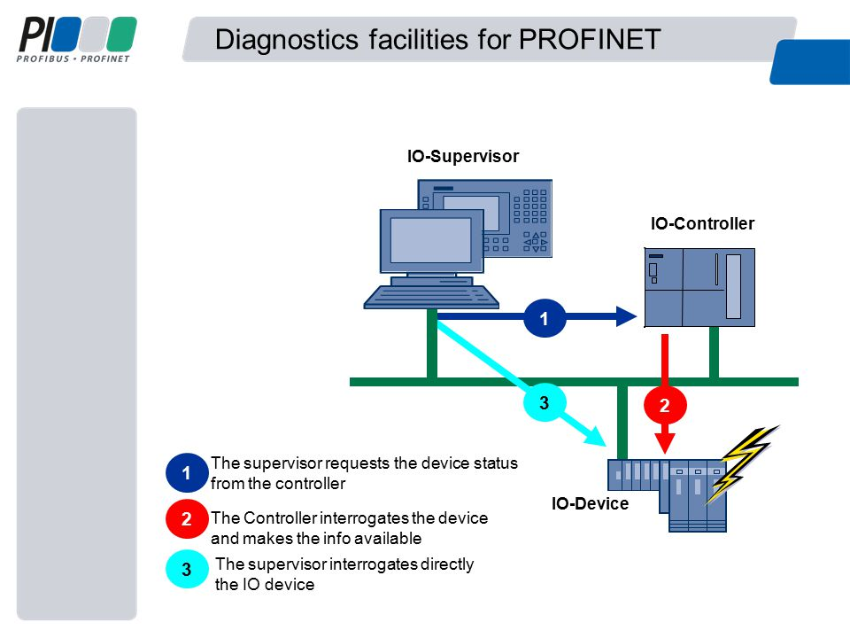 Diagnostics facilities for PROFINET IO-Device IO-Controller 1 IO-Supervisor 231 The supervisor requests the device status from the controller 2 The Controller interrogates the device and makes the info available 3 The supervisor interrogates directly the IO device